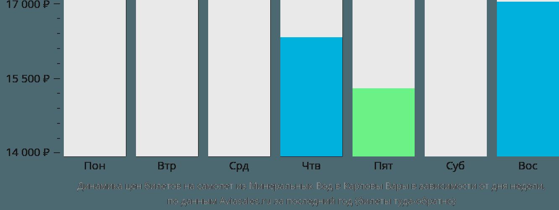 Динамика цен билетов на самолет из Минеральных Вод в Карловы Вары в зависимости от дня недели