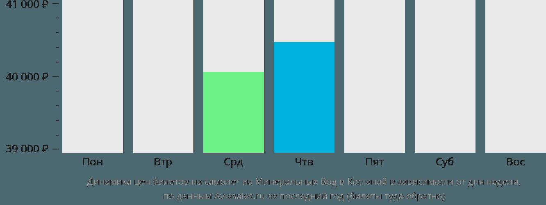 Динамика цен билетов на самолет из Минеральных Вод в Костанай в зависимости от дня недели