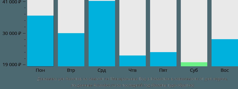 Динамика цен билетов на самолёт из Минеральных Вод в Казахстан в зависимости от дня недели