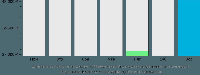 Динамика цен билетов на самолет из Минеральных Вод в Худжанд в зависимости от дня недели