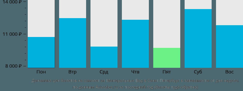 Динамика цен билетов на самолет из Минеральных Вод в Санкт-Петербург в зависимости от дня недели