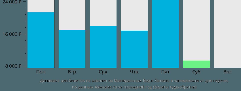 Динамика цен билетов на самолет из Минеральных Вод в Латвию в зависимости от дня недели