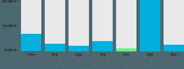 Динамика цен билетов на самолёт из Минеральных Вод в Махачкалу в зависимости от дня недели