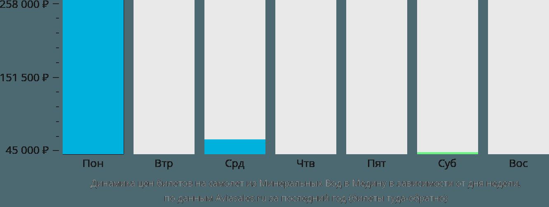 Динамика цен билетов на самолет из Минеральных Вод в Медину в зависимости от дня недели