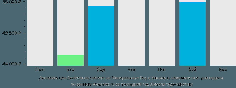 Динамика цен билетов на самолет из Минеральных Вод в Манилу в зависимости от дня недели