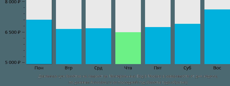 Динамика цен билетов на самолет из Минеральных Вод в Москву в зависимости от дня недели