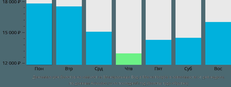 Динамика цен билетов на самолет из Минеральных Вод в Магнитогорск в зависимости от дня недели