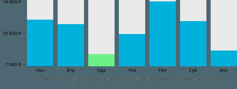 Динамика цен билетов на самолёт из Минеральных Вод в Набережные Челны (Нижнекамск) в зависимости от дня недели