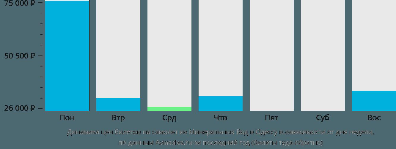 Динамика цен билетов на самолет из Минеральных Вод в Одессу в зависимости от дня недели