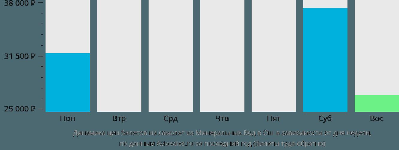 Динамика цен билетов на самолет из Минеральных Вод в Ош в зависимости от дня недели