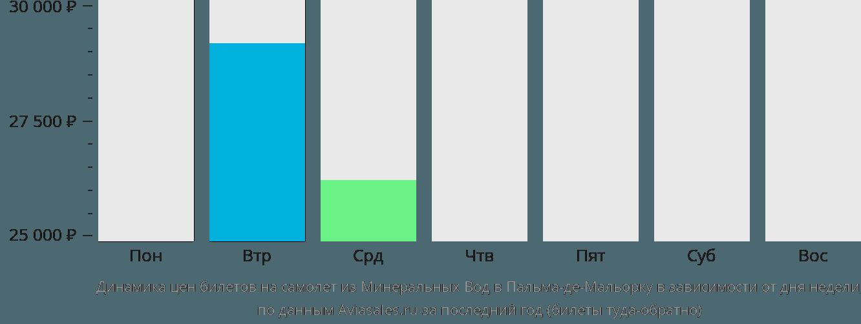 Динамика цен билетов на самолет из Минеральных Вод в Пальма-де-Майорку в зависимости от дня недели