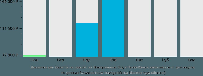 Динамика цен билетов на самолет из Минеральных Вод в Пунта-Кану в зависимости от дня недели