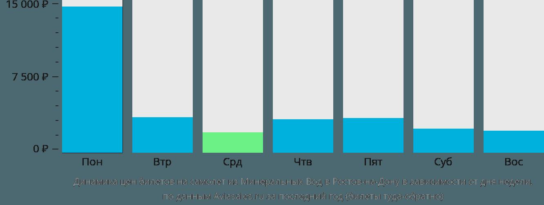 Динамика цен билетов на самолет из Минеральных Вод в Ростов-на-Дону в зависимости от дня недели
