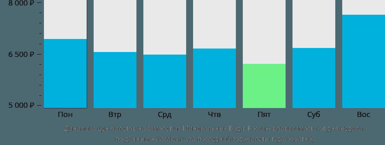 Динамика цен билетов на самолет из Минеральных Вод в Россию в зависимости от дня недели