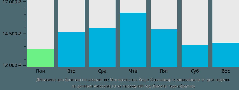 Динамика цен билетов на самолет из Минеральных Вод в Сыктывкар в зависимости от дня недели