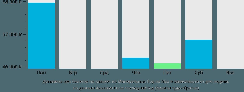 Динамика цен билетов на самолет из Минеральных Вод на Маэ в зависимости от дня недели