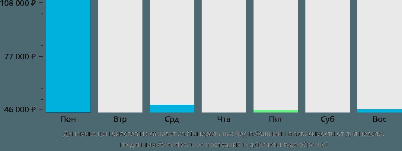 Динамика цен билетов на самолет из Минеральных Вод в Хошимин в зависимости от дня недели
