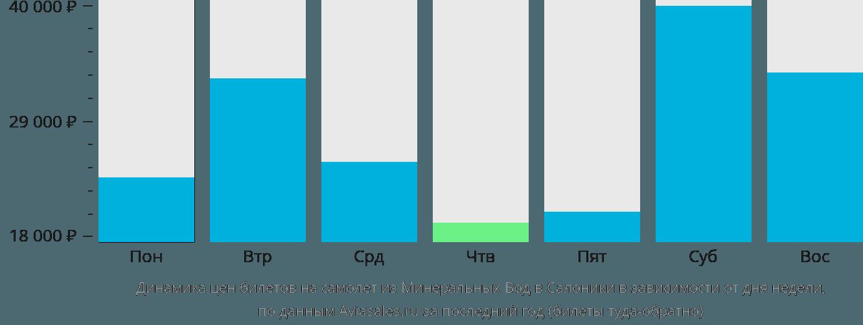 Динамика цен билетов на самолет из Минеральных Вод в Салоники в зависимости от дня недели