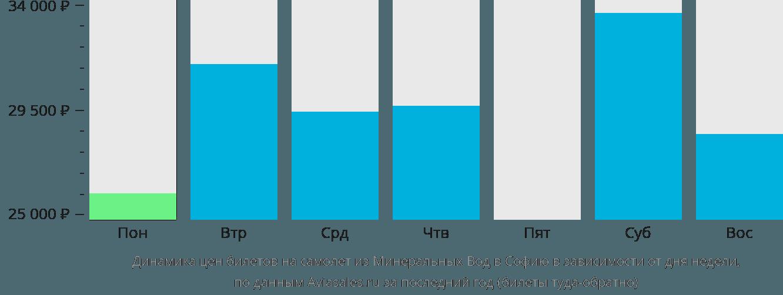 Динамика цен билетов на самолет из Минеральных Вод в Софию в зависимости от дня недели