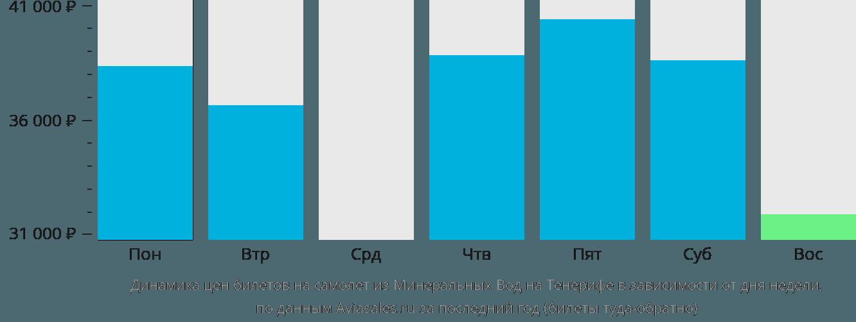 Динамика цен билетов на самолёт из Минеральных Вод на Тенерифе в зависимости от дня недели