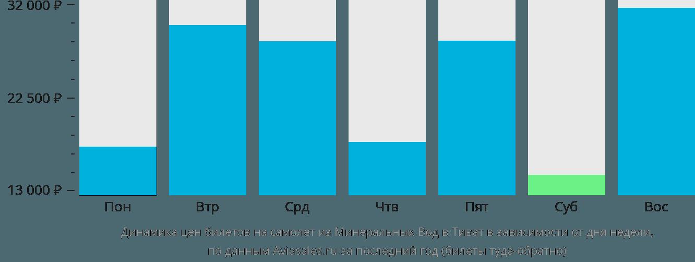 Динамика цен билетов на самолет из Минеральных Вод в Тиват в зависимости от дня недели