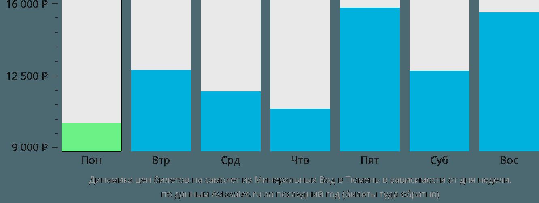 Динамика цен билетов на самолёт из Минеральных Вод в Тюмень в зависимости от дня недели