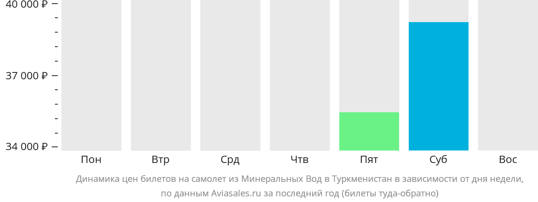 Динамика цен билетов на самолёт из Минеральных Вод в Туркменистан в зависимости от дня недели