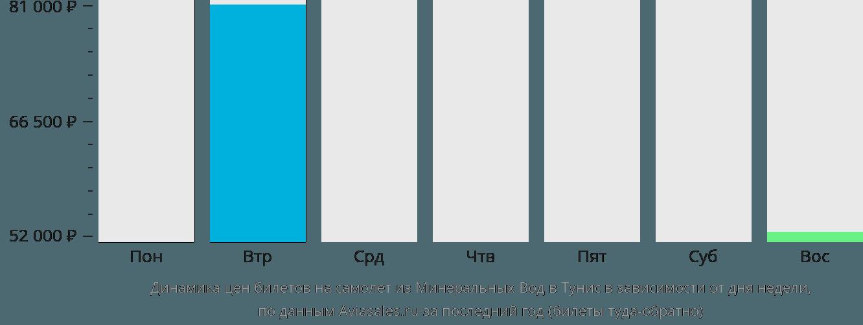 Динамика цен билетов на самолет из Минеральных Вод в Тунис в зависимости от дня недели