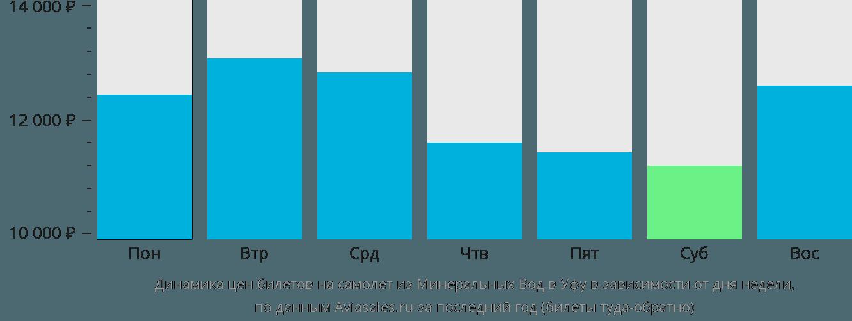 Динамика цен билетов на самолёт из Минеральных Вод в Уфу в зависимости от дня недели