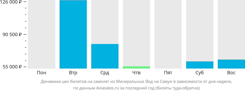 Динамика цен билетов на самолет из Минеральных Вод на Самуи в зависимости от дня недели