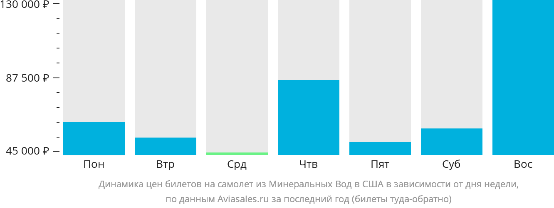 Динамика цен билетов на самолёт из Минеральных Вод в США в зависимости от дня недели