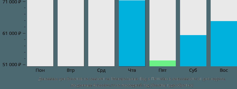 Динамика цен билетов на самолет из Минеральных Вод в Паттайю в зависимости от дня недели