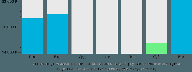 Динамика цен билетов на самолет из Минеральных Вод в Варну в зависимости от дня недели