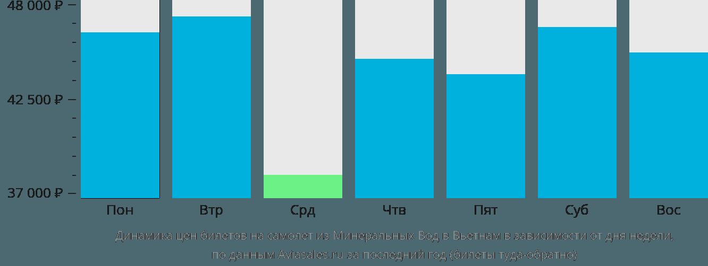 Динамика цен билетов на самолёт из Минеральных Вод в Вьетнам в зависимости от дня недели