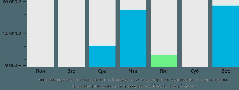 Динамика цен билетов на самолет из Минеральных Вод в Воронеж в зависимости от дня недели