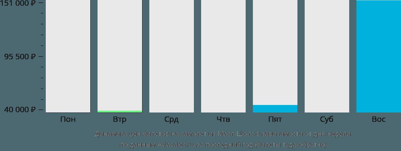 Динамика цен билетов на самолёт из Масл-Шолс в зависимости от дня недели