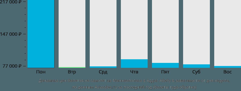 Динамика цен билетов на самолет из Миннеаполиса в Аддис-Абебу в зависимости от дня недели