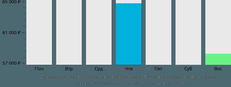 Динамика цен билетов на самолет из Миннеаполиса в Ташкент в зависимости от дня недели