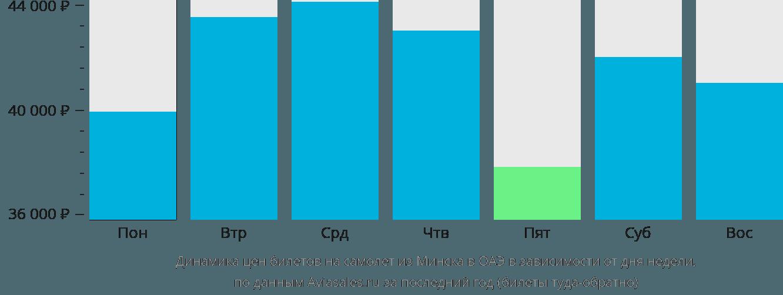 Динамика цен билетов на самолёт из Минска в ОАЭ в зависимости от дня недели