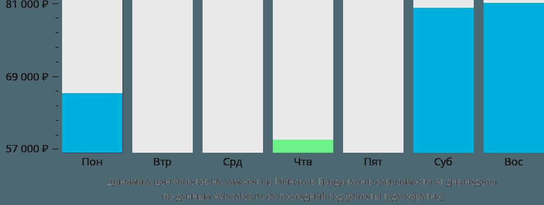 Динамика цен билетов на самолет из Минска в Бриджтаун в зависимости от дня недели