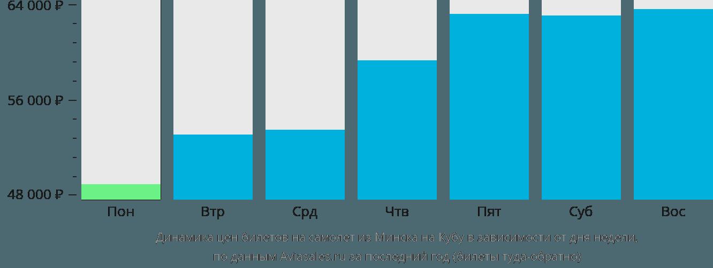 Динамика цен билетов на самолет из Минска на Кубу в зависимости от дня недели