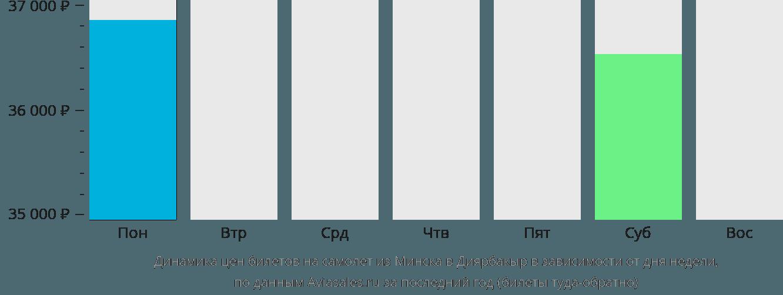 Динамика цен билетов на самолет из Минска в Диярбакыр в зависимости от дня недели