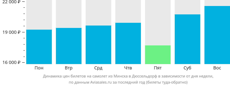 Динамика цен билетов на самолет из Минска в Дюссельдорф в зависимости от дня недели