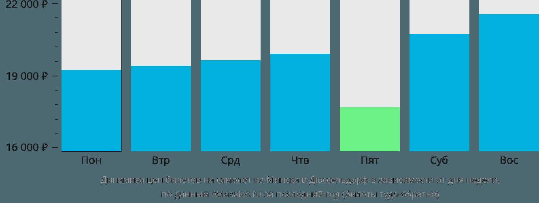 Динамика цен билетов на самолёт из Минска в Дюссельдорф в зависимости от дня недели
