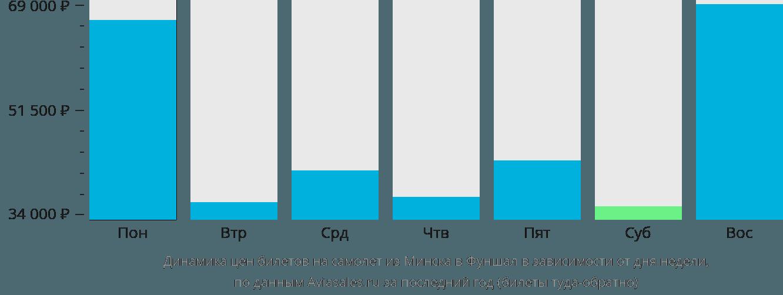 Динамика цен билетов на самолет из Минска в Фуншал в зависимости от дня недели