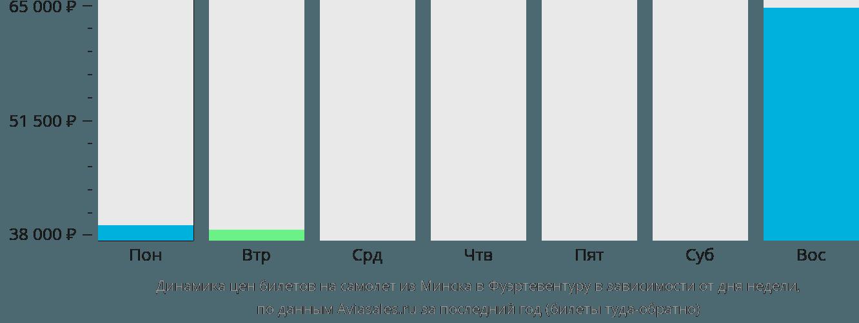 Динамика цен билетов на самолет из Минска в Фуэртевентуру в зависимости от дня недели