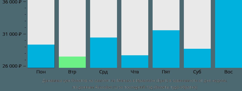 Динамика цен билетов на самолет из Минска в Ираклион (Крит) в зависимости от дня недели