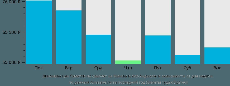 Динамика цен билетов на самолет из Минска в Лос-Анджелес в зависимости от дня недели