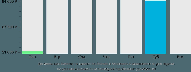 Динамика цен билетов на самолет из Минска в Альмерию в зависимости от дня недели