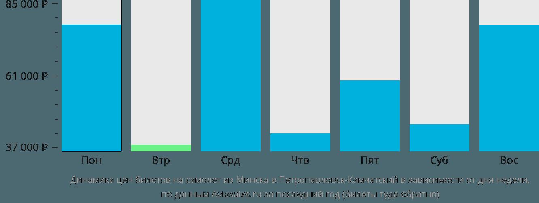 Динамика цен билетов на самолет из Минска в Петропавловск-Камчатский в зависимости от дня недели